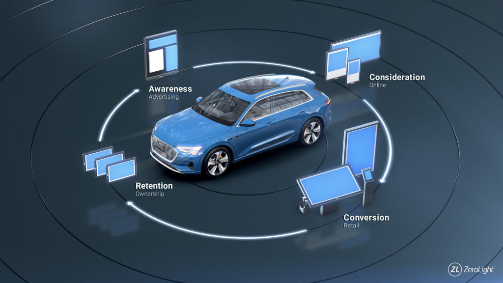 Blue audi A3 circled with purchase cycle phases - Awareness, Consideration, Conversion and Retention